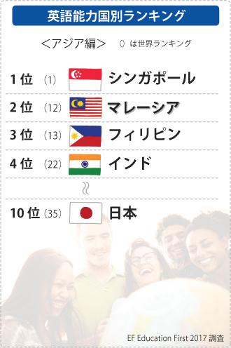 英語能力国別ランキング