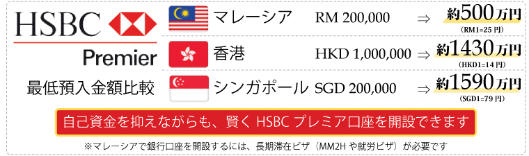 HSBCプレミア口座開設