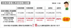 日本の個人年金保険と比較