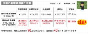 日本の学資保険と比較