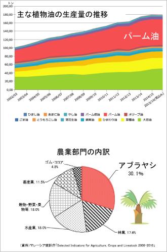 パーム油生産量